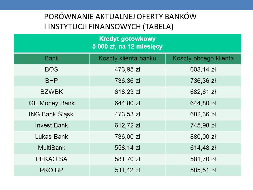 Kredyt gotówkowy 5 000 zł, na 12 miesięcy