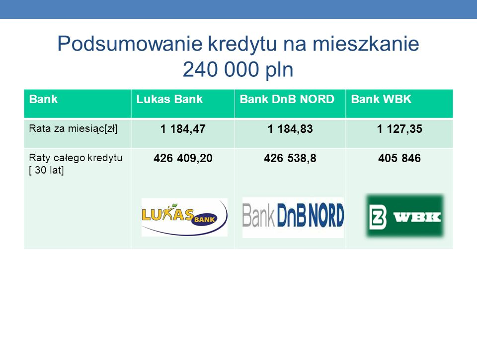 Podsumowanie kredytu na mieszkanie 240 000 pln