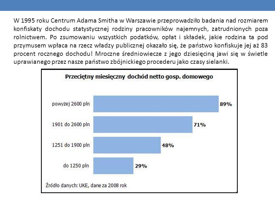 W 1995 roku Centrum Adama Smitha w Warszawie przeprowadziło badania nad rozmiarem konfiskaty dochodu statystycznej rodziny pracowników najemnych, zatrudnionych poza rolnictwem.