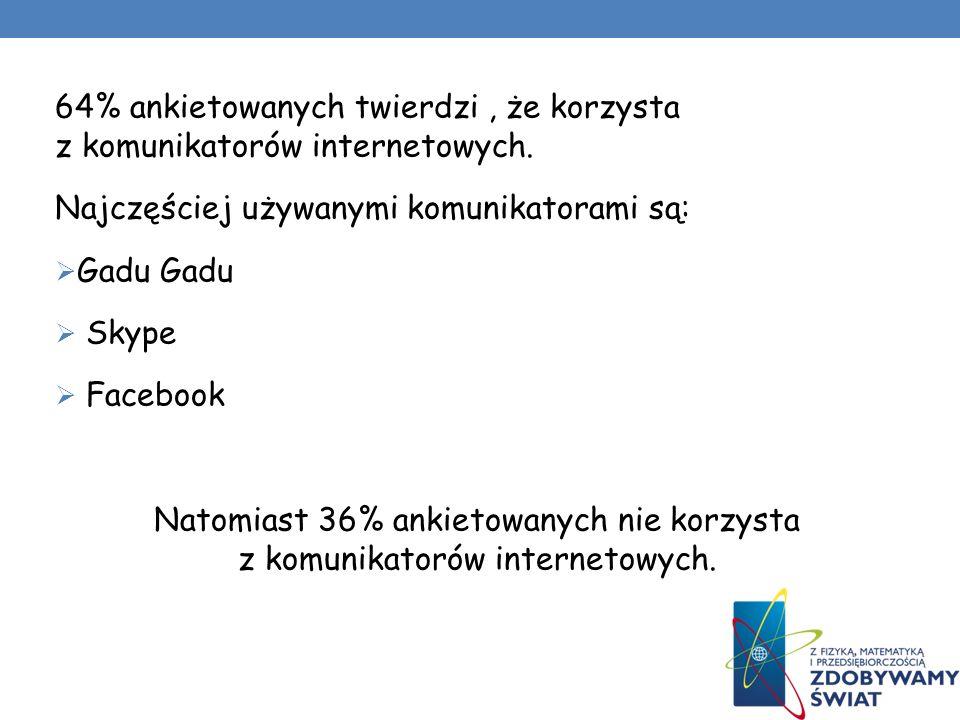 64% ankietowanych twierdzi , że korzysta z komunikatorów internetowych.