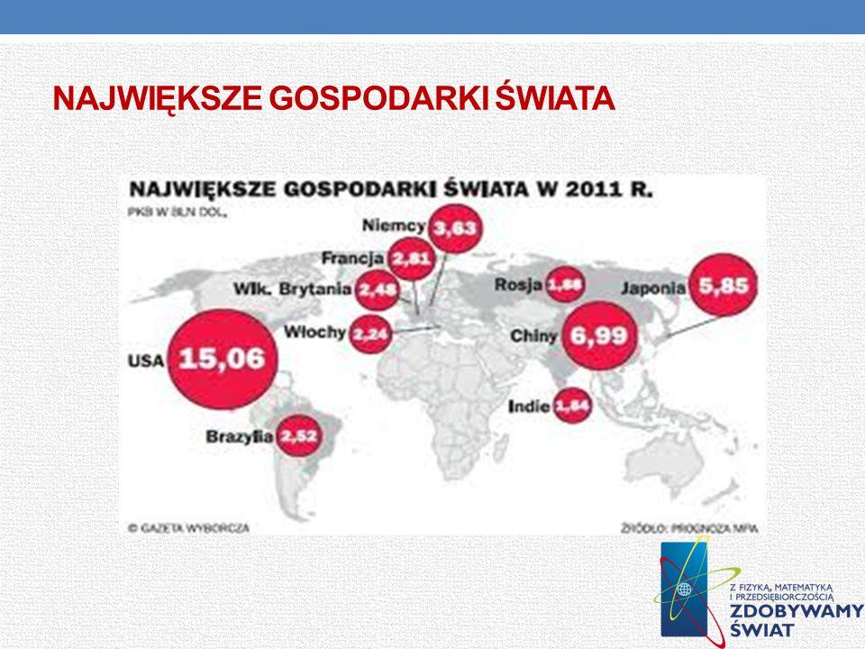Największe gospodarki Świata