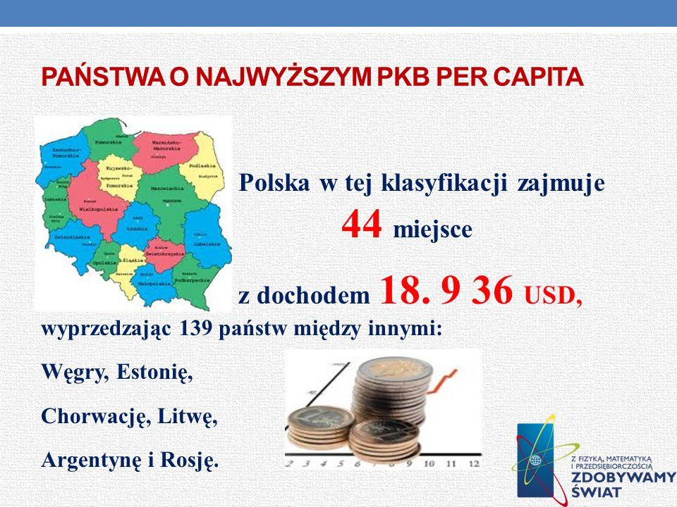 Państwa o najwyższym PKB per capita