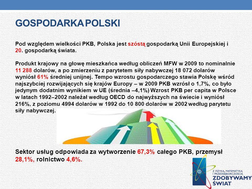 Gospodarka polski Pod względem wielkości PKB, Polska jest szóstą gospodarką Unii Europejskiej i 20. gospodarką świata.