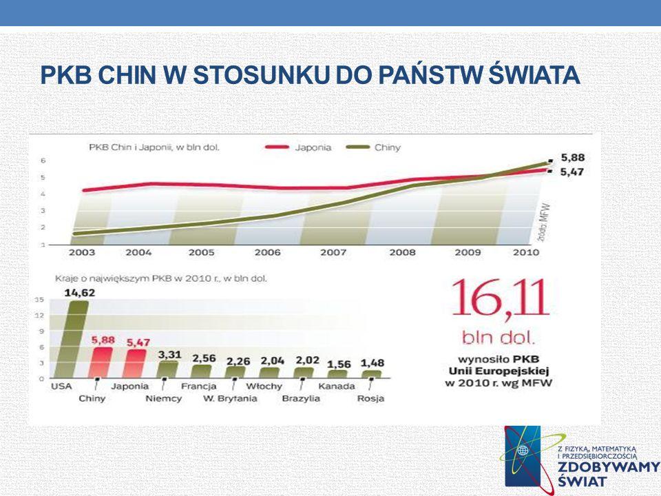 Pkb Chin w stosunku do państw świata