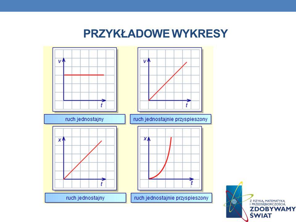 Przykładowe wykresy