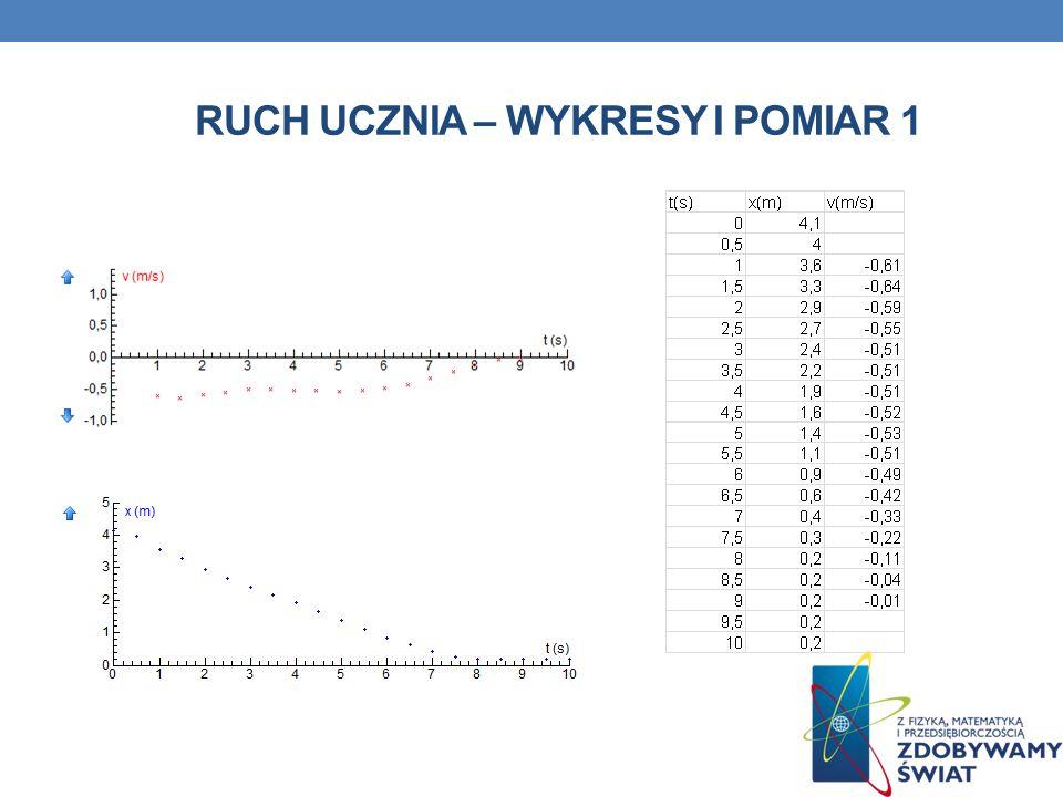 RUCH UCZNIA – Wykresy i pomiar 1