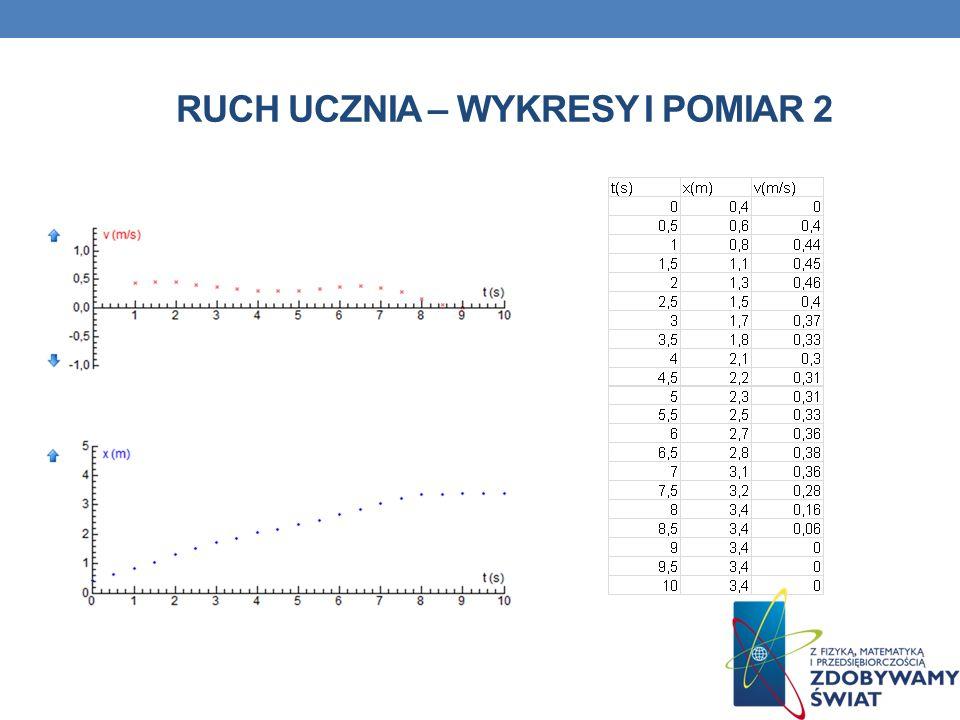 RUCH UCZNIA – Wykresy I POMIAR 2