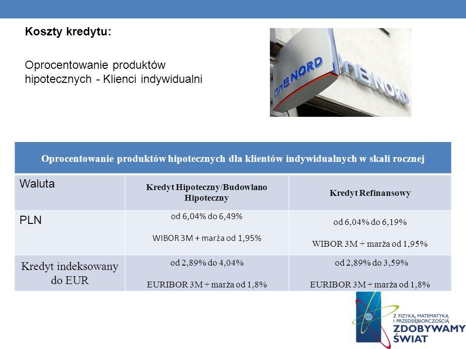 Kredyt Hipoteczny/Budowlano Hipoteczny