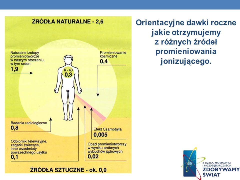 Orientacyjne dawki roczne jakie otrzymujemy z różnych źródeł promieniowania jonizującego.