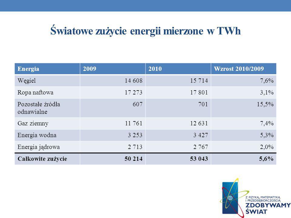 Światowe zużycie energii mierzone w TWh