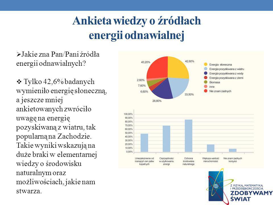 Ankieta wiedzy o źródłach energii odnawialnej