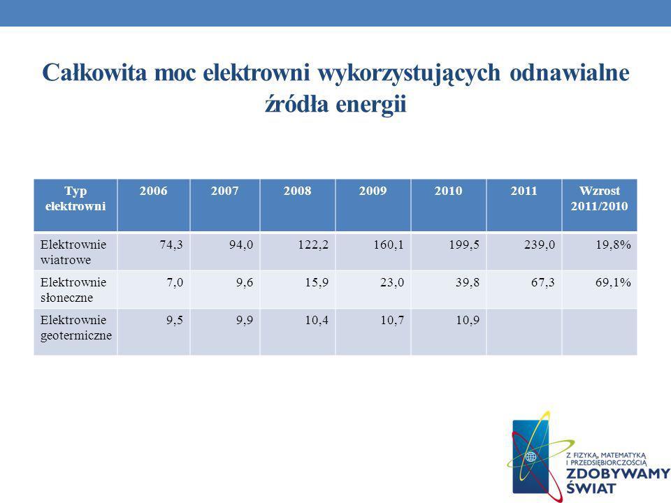 Całkowita moc elektrowni wykorzystujących odnawialne źródła energii