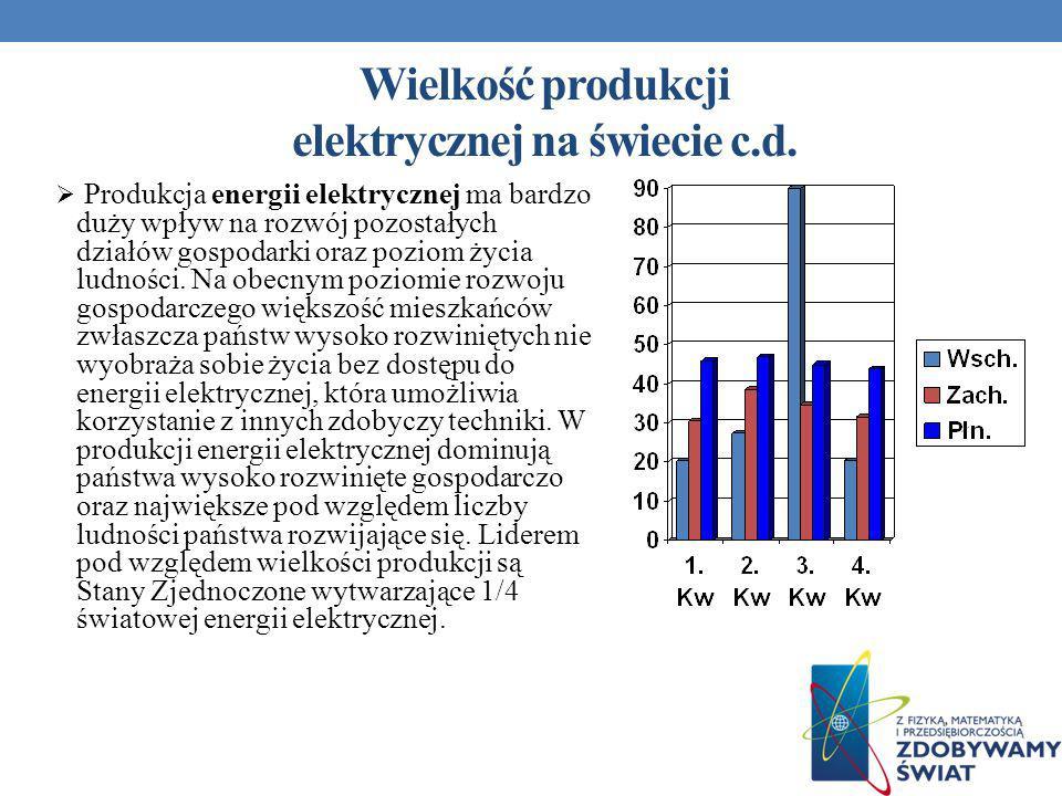 Wielkość produkcji elektrycznej na świecie c.d.