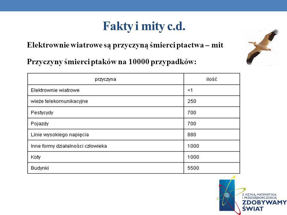Fakty i mity c.d.
