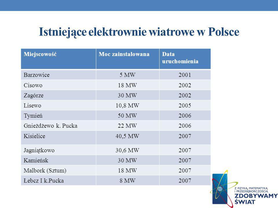 Istniejące elektrownie wiatrowe w Polsce