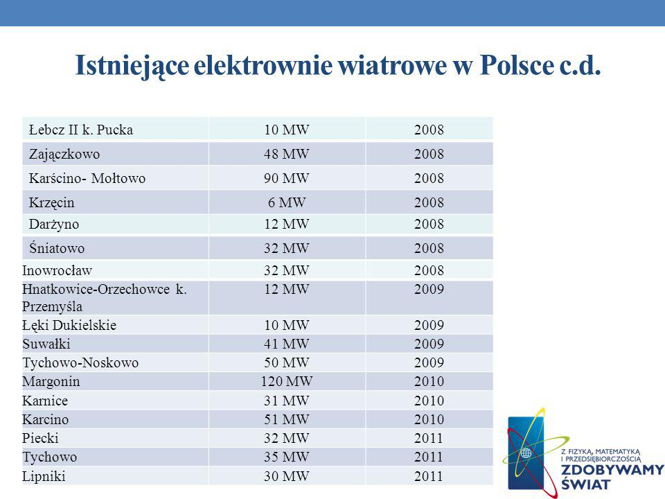 Istniejące elektrownie wiatrowe w Polsce c.d.