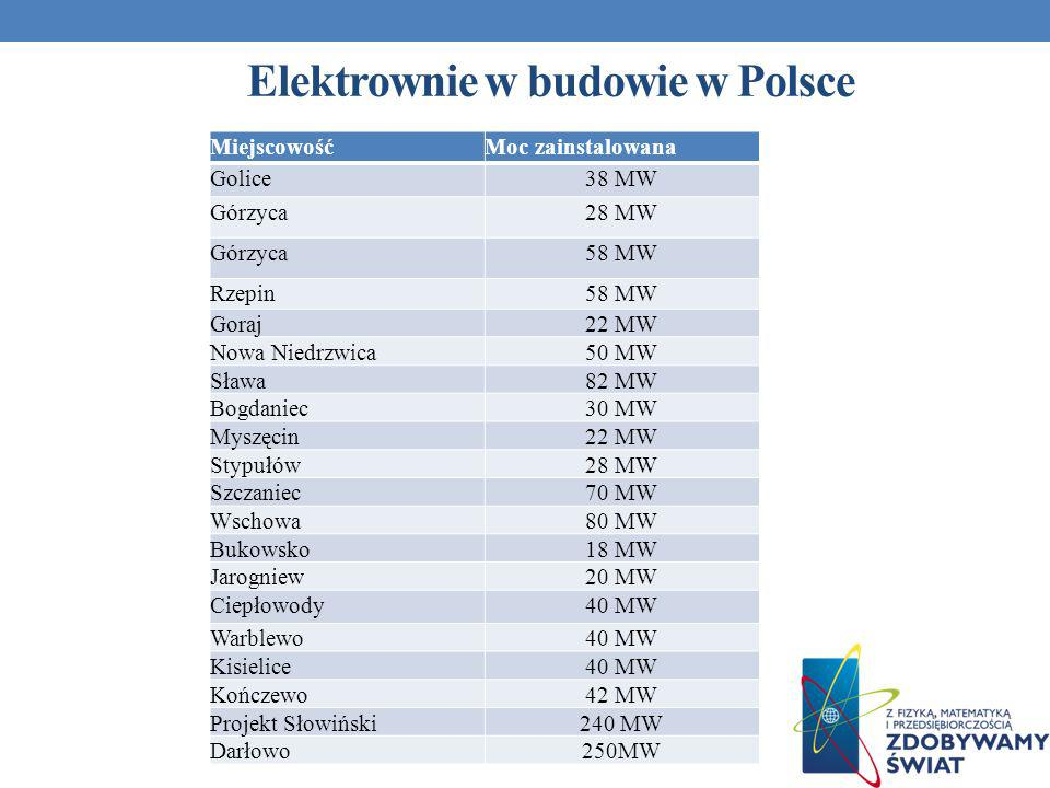 Elektrownie w budowie w Polsce