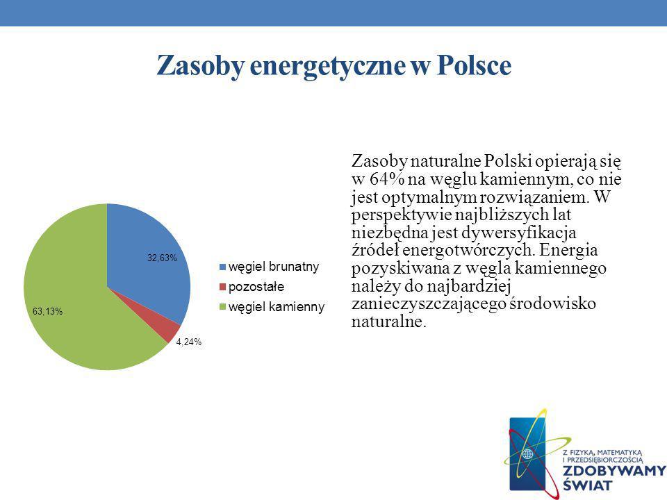 Zasoby energetyczne w Polsce
