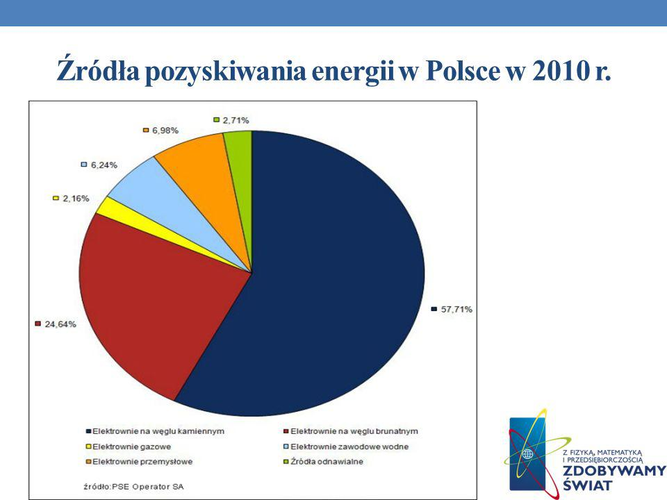 Źródła pozyskiwania energii w Polsce w 2010 r.