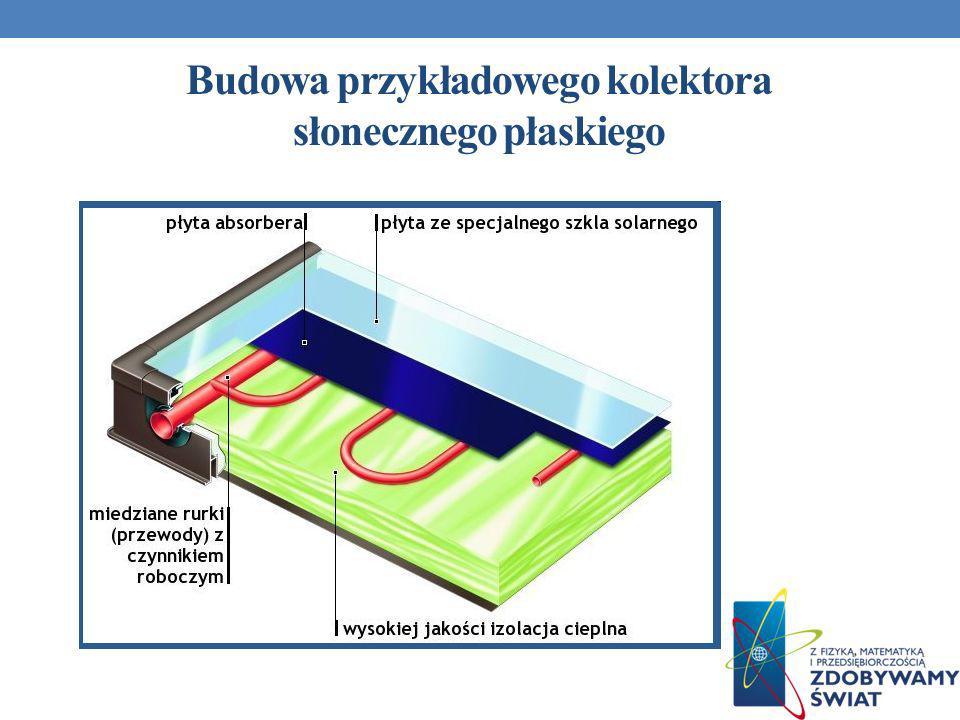 Budowa przykładowego kolektora słonecznego płaskiego