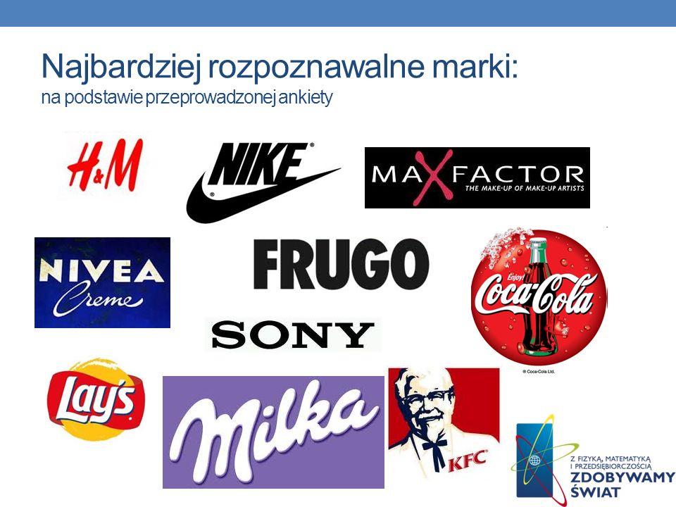 Najbardziej rozpoznawalne marki: na podstawie przeprowadzonej ankiety