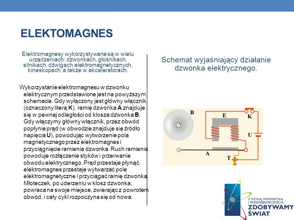 Schemat wyjaśniający działanie dzwonka elektrycznego.