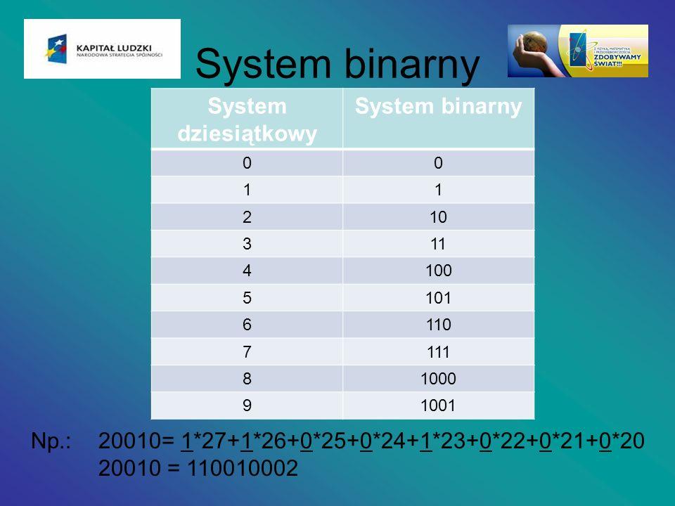 System binarny System dziesiątkowy System binarny