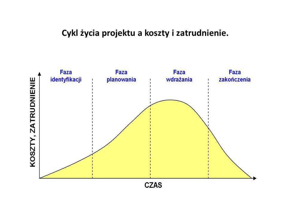 Cykl życia projektu a koszty i zatrudnienie.