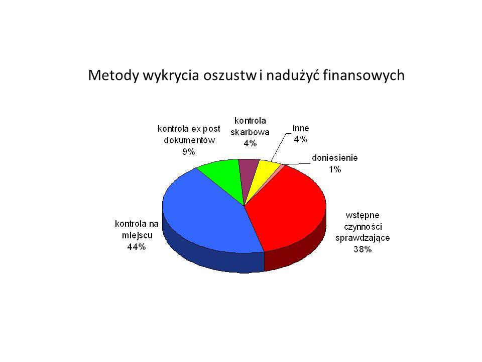 Metody wykrycia oszustw i nadużyć finansowych