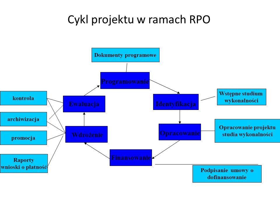 Cykl projektu w ramach RPO