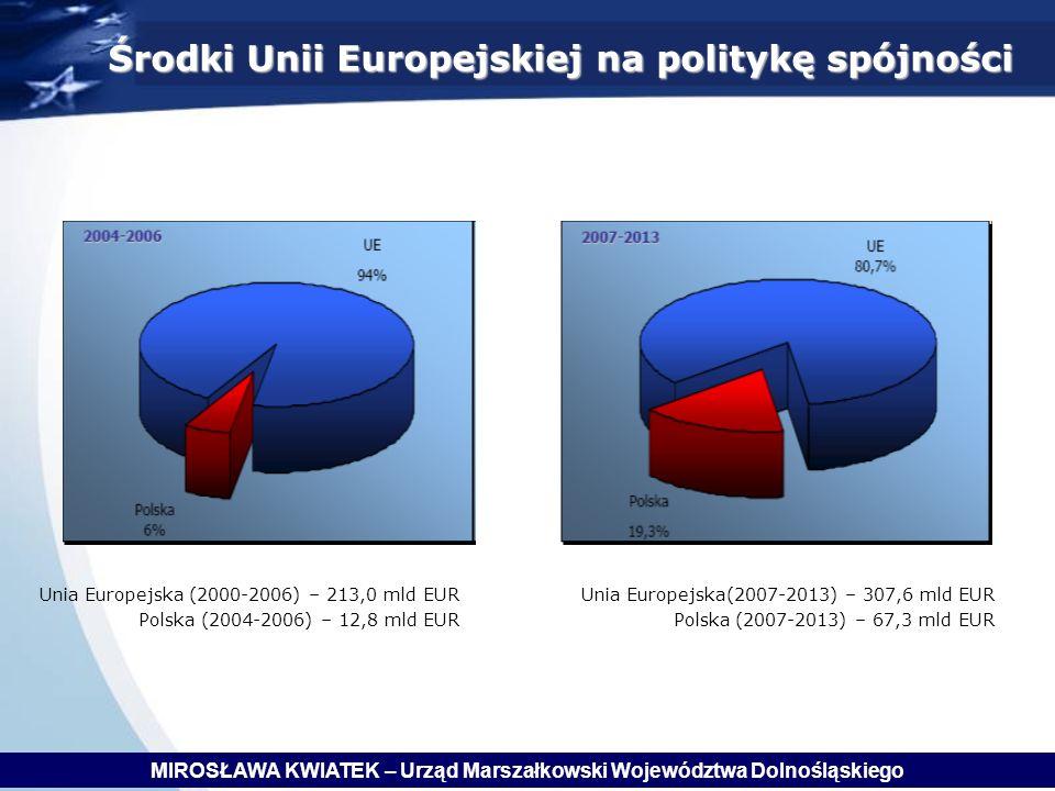 Środki Unii Europejskiej na politykę spójności