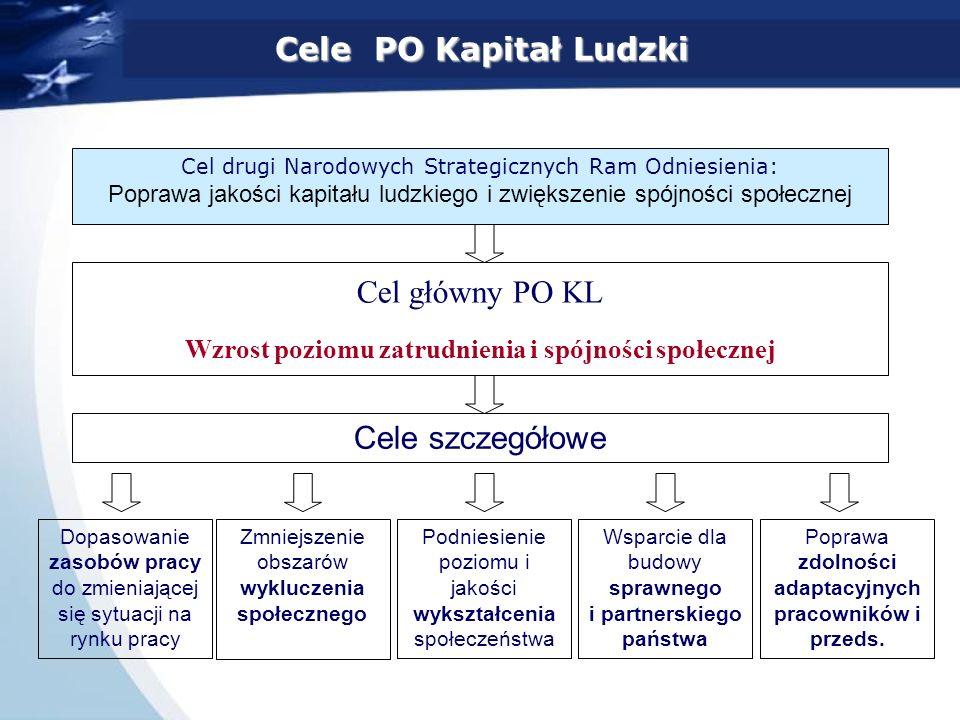 Cele PO Kapitał Ludzki Cel główny PO KL Cele szczegółowe