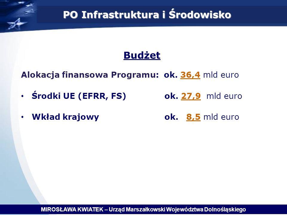 PO Infrastruktura i Środowisko Budżet