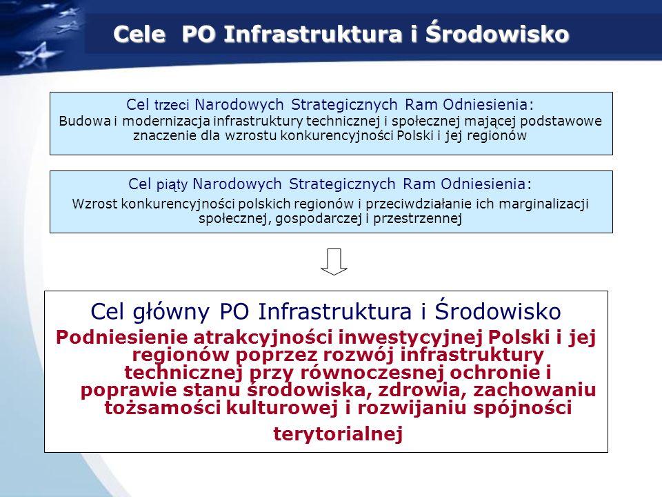 Cele PO Infrastruktura i Środowisko