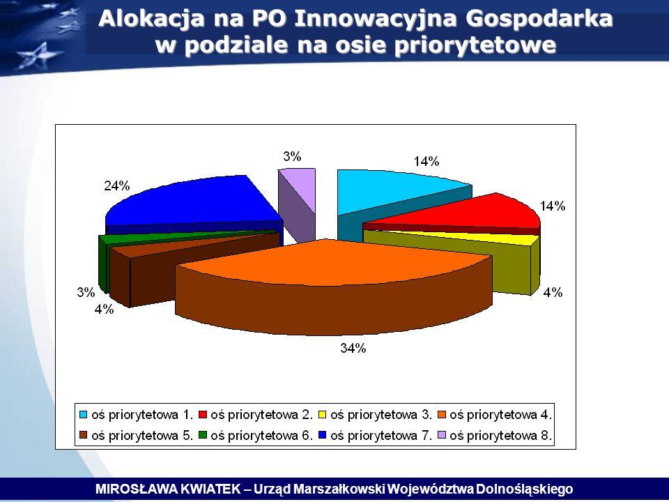 Alokacja na PO Innowacyjna Gospodarka w podziale na osie priorytetowe