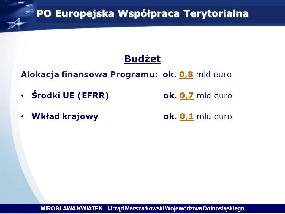 PO Europejska Współpraca Terytorialna Budżet
