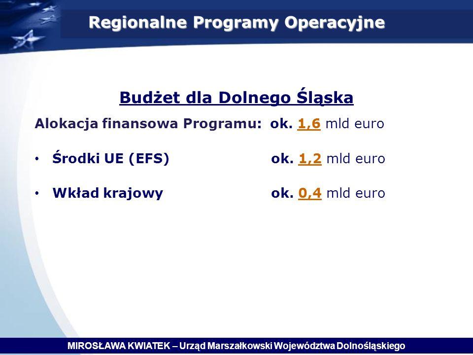 Regionalne Programy Operacyjne Budżet dla Dolnego Śląska