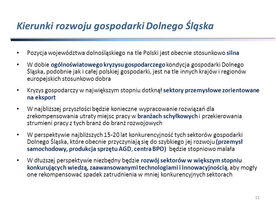 Kierunki rozwoju gospodarki Dolnego Śląska