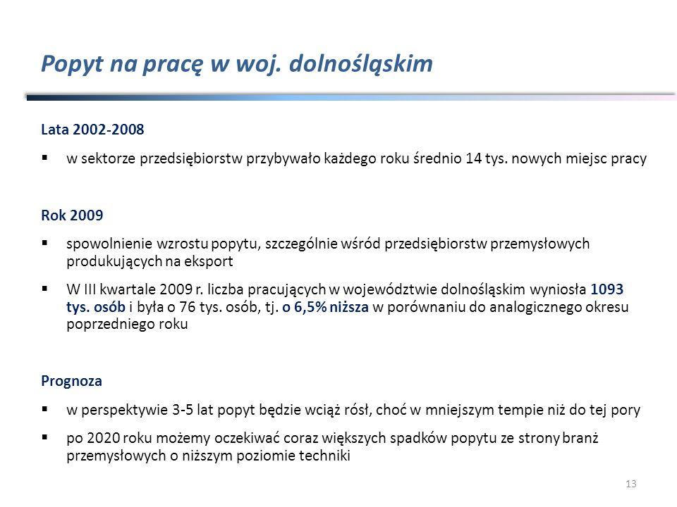 Popyt na pracę w woj. dolnośląskim