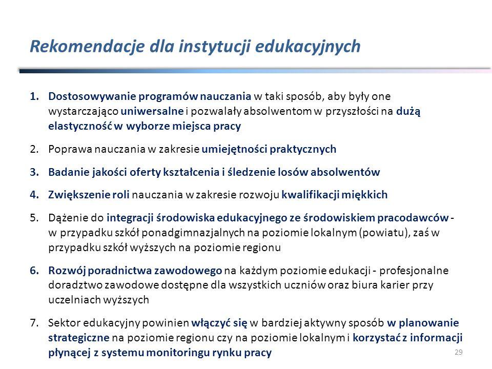 Rekomendacje dla instytucji edukacyjnych