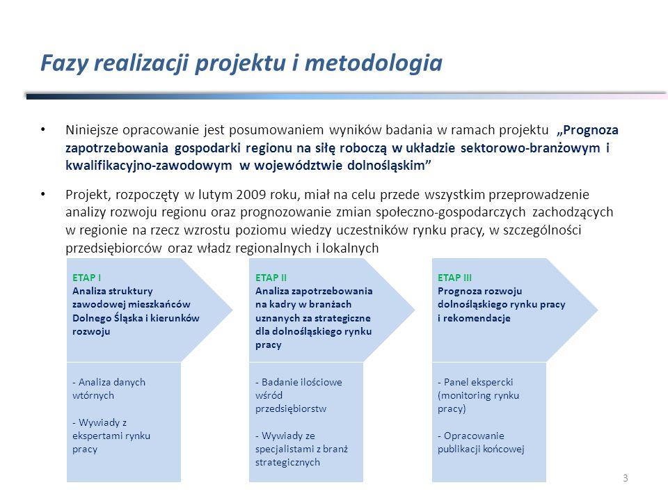 Fazy realizacji projektu i metodologia