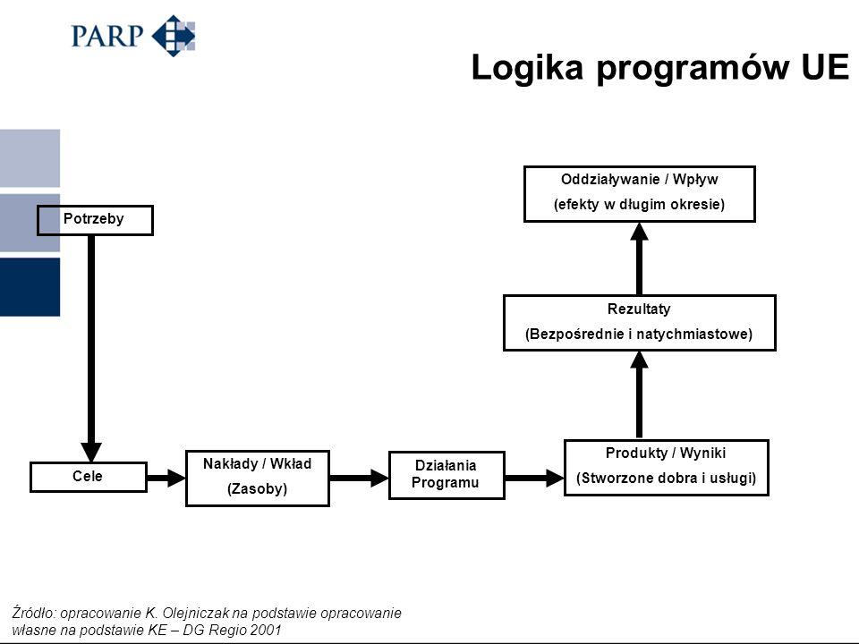 Logika programów UE Oddziaływanie / Wpływ (efekty w długim okresie)