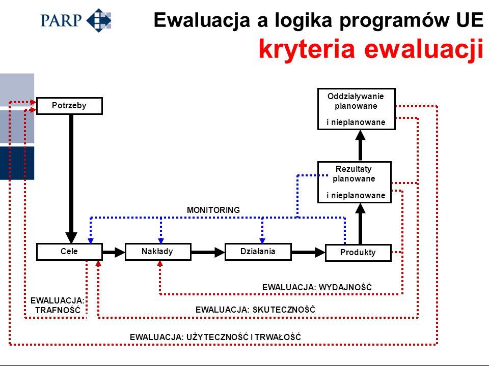 Ewaluacja a logika programów UE kryteria ewaluacji