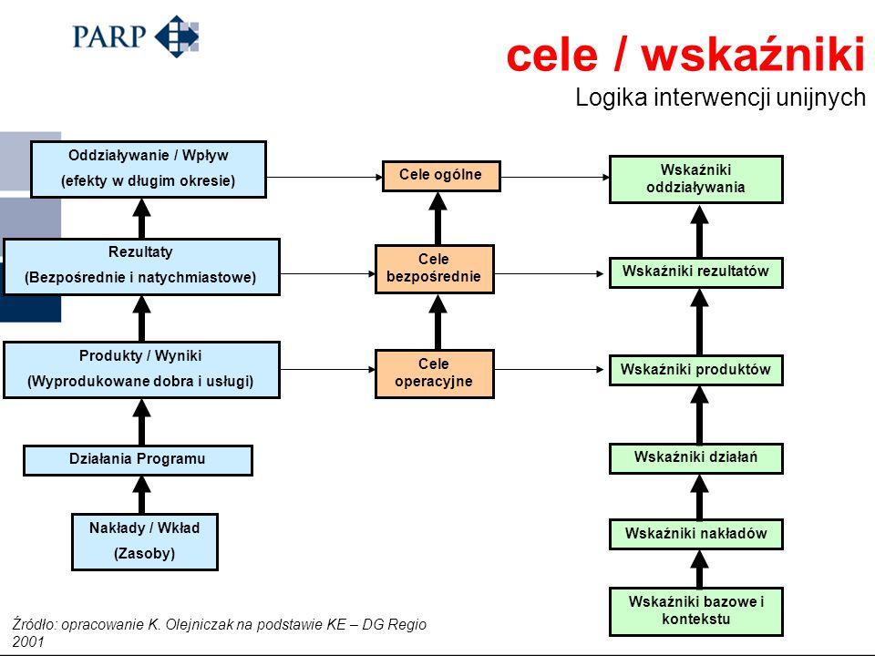cele / wskaźniki Logika interwencji unijnych