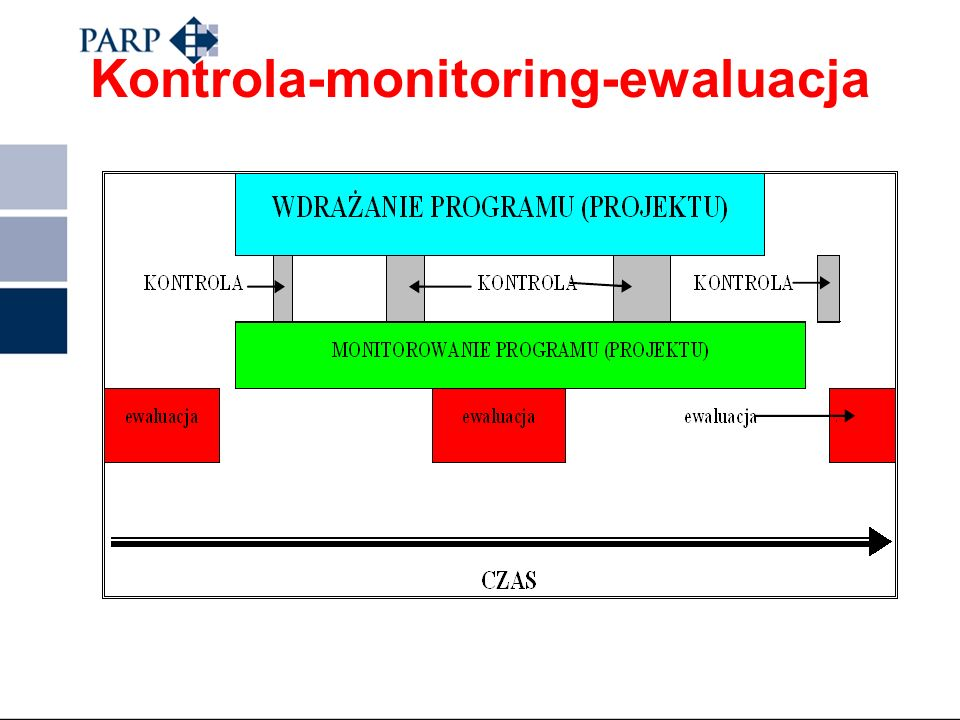 Kontrola-monitoring-ewaluacja