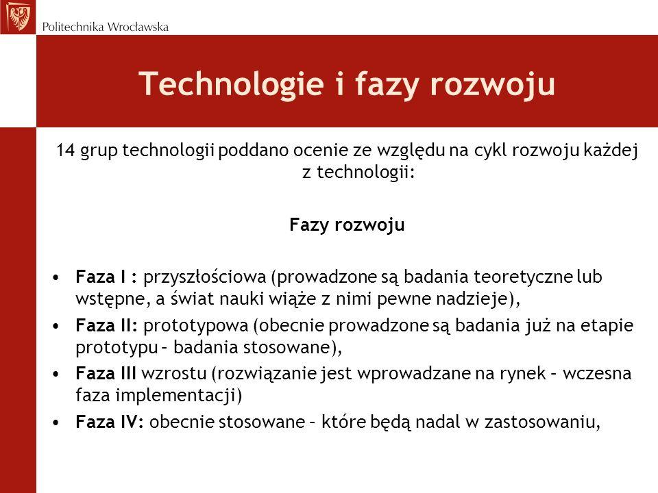 Technologie i fazy rozwoju