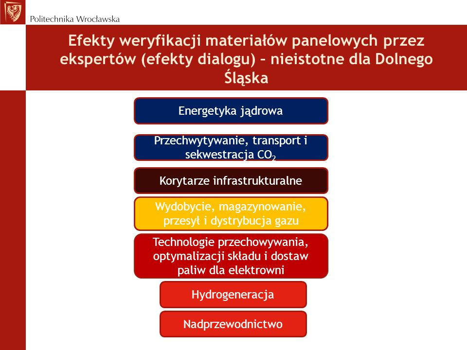 Efekty weryfikacji materiałów panelowych przez ekspertów (efekty dialogu) – nieistotne dla Dolnego Śląska