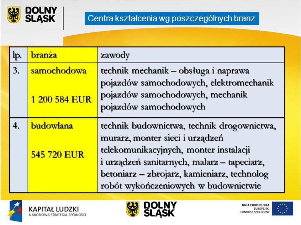 lp. branża zawody 3. samochodowa 1 200 584 EUR