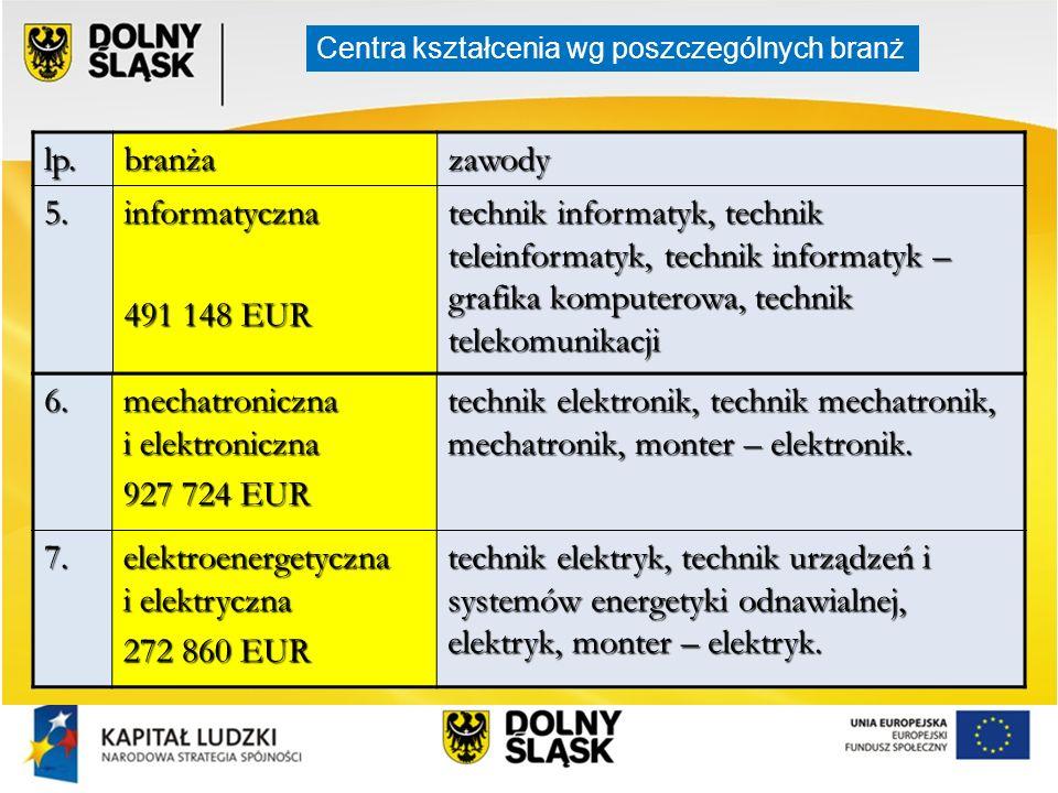 mechatroniczna i elektroniczna 927 724 EUR