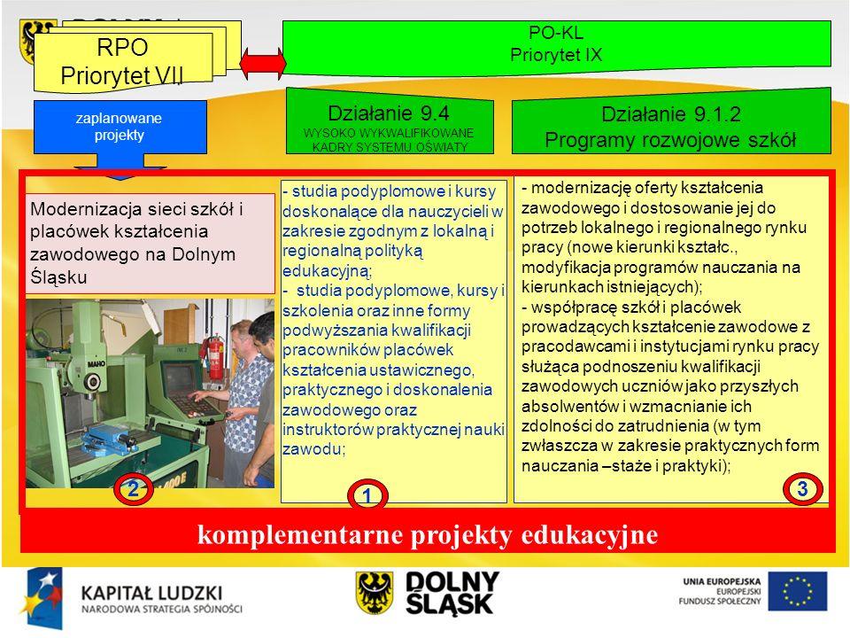 komplementarne projekty edukacyjne
